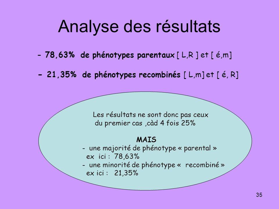 Analyse des résultats - 78,63% de phénotypes parentaux [ L,R ] et [ é,m] - 21,35% de phénotypes recombinés [ L,m] et [ é, R]